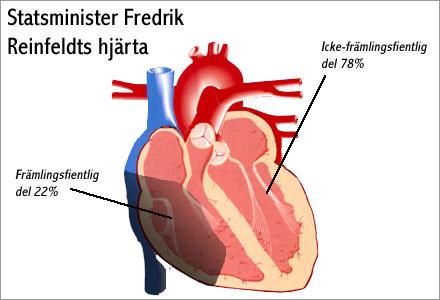 22% av statsministerns hjärta är lätt främlingsfientligt.,