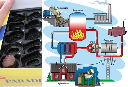Romrussin kommer att användas till uppvärmning av hus.